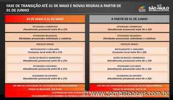 Itapeva segue o decreto estadual e continua na fase de transição até o dia 31 de maio - Jornal Ita News