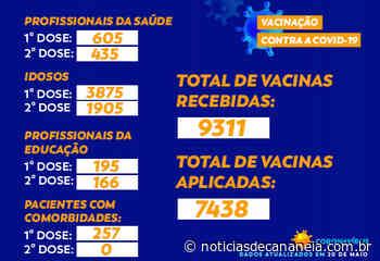 Total de vacinas contra a COVID-19 em Cajati - Noticia de Cananéia