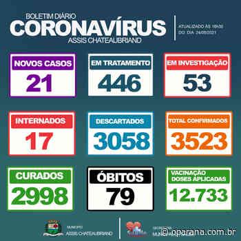 Assis Chateaubriand confirma o 79º óbito e 21 novos casos de covid-19 - O Paraná