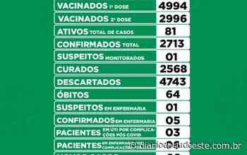Coronel Vivida tem 26 novos casos de covid-19 - Diário do Sudoeste