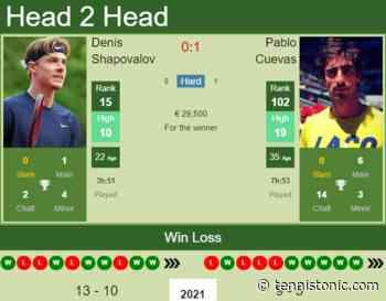 H2H, PREDICTION Denis Shapovalov vs Pablo Cuevas   Geneva odds, preview, pick - Tennis Tonic