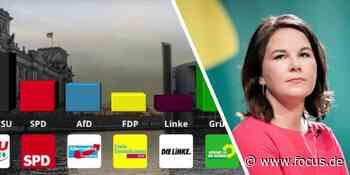 """Wahl-Trends: Grüne fallen zurück - """"Fehlprogrammierung wird deutlich"""" - FOCUS Online"""