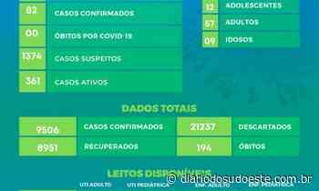 82 novos casos de covid-19 são confirmados em Pato Branco nas últimas 24h - Diário do Sudoeste