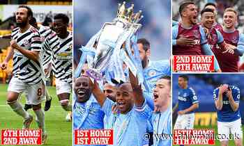 Premier League: This was the season that wiped out home advantage... so how did your club perform?