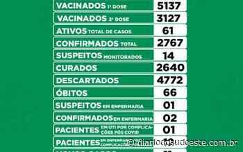 Coronel Vivida tem 11 novos casos de covid-19 - Diário do Sudoeste