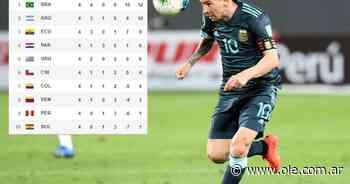 Cómo están las tablas de las Eliminatorias y qué fecha se juega - Olé