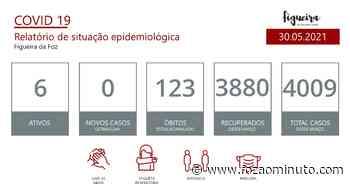Covid-19: Figueira da Foz com 6 casos ativos e sem novos casos nas últimas 24 horas - Foz ao Minuto