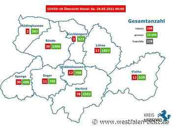 Nur noch 198 aktuelle Infektionen - Westfalen-Blatt