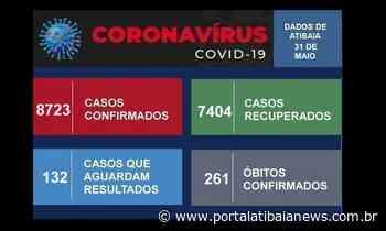 Atibaia registra 3 mortes por Covid-19 e 49 novos casos nesta segunda - Redação do Portal Atibaia News