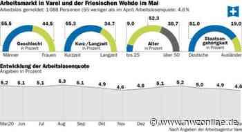 Statistik für Varel, Bockhorn und Zetel: Arbeitsmarkt erholt sich langsam - Nordwest-Zeitung