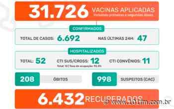 Jaboticabal confirma 47 casos positivos do novo coronavírus nas últimas 24h; 31.726 doses de vacinas já foram aplicadas - Rádio 101FM