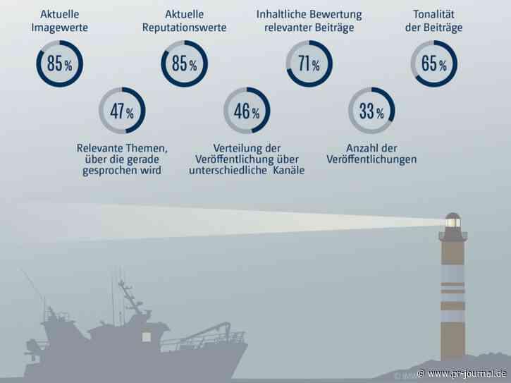 Pressestellen im Nebel: PR-Verantwortliche kennen wichtige Image- und Reputationswerte nicht