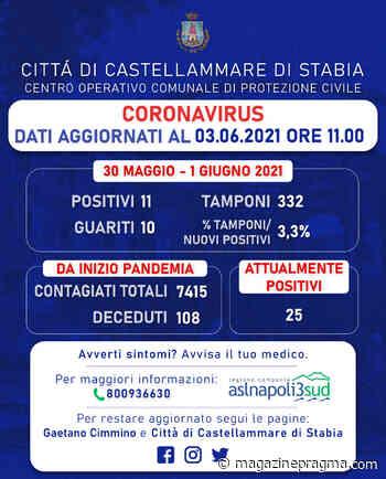 Castellammare di Stabia: Ultimo Bollettino Covid-19 - Magazine Pragma