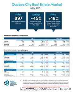 Price increases accelerate across the Quebec City area: the median price of plexes surges and that - GlobeNewswire