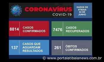 Atibaia não registra óbito por Covid-19 nesta quarta-feira (2) - Redação do Portal Atibaia News