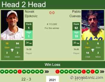 H2H, PREDICTION Novak Djokovic vs Pablo Cuevas   French Open odds, preview, pick - Tennis Tonic