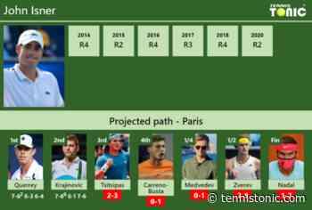 [UPDATED R3]. Prediction, H2H of John Isner's draw vs Tsitsipas, Carreno-Busta, Medvedev, Zverev, Nadal to win French Open - Tennis Tonic
