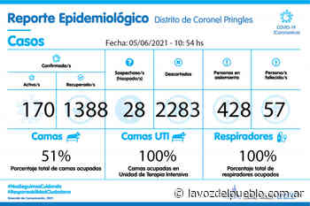 Coronavirus: Coronel Pringles registró un nuevo fallecimiento - La Voz del Pueblo - La Voz del Pueblo
