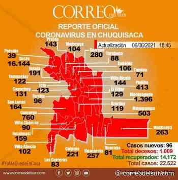 Sucre y Camargo reportan muertes por covid-19; la capital ya supera los 900 decesos - Correo del Sur