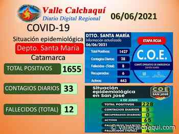 33 casos positivos hoy en Santa María - vallecalchaqui.com