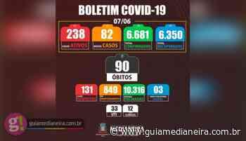Medianeira registrou nesta segunda-feira (07/06) dois óbitos e 82 novos casos positivos de Covid-19 - Guia Medianeira