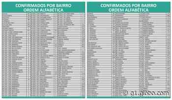 Covid-19: Montes Claros chega a 34.452 casos e 814 mortes nesta quarta (26) - G1