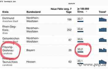 Software-Lapsus: RKI-Daten in Freyung-Grafenau drei Tage falsch - Freyung-Grafenau - Passauer Neue Presse