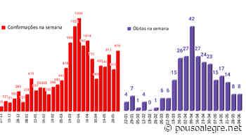 Pouso Alegre registra mais 8 mortes e 870 novos casos de Covid na última semana - PousoAlegre.net