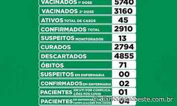 Coronel Vivida registra 11 novos casos de covid-19 - Diário do Sudoeste
