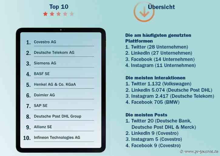 Social-DAX-Report 2021: Spitzenplätze für Covestro, Telekom, Siemens – und für Twitter