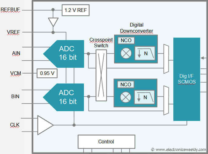 Updated: 'Industry's fastest 18bit ADC'