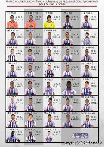 Contratos y cláusulas de rescisión de los jugadores del Real Valladolid - Pucela Fichajes