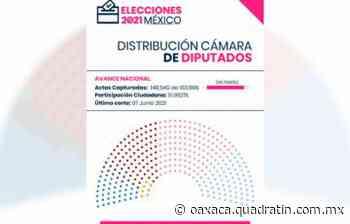 Morena pierde control de Cámara de Diputados | José Luis Camacho Acevedo - Quadratín Oaxaca