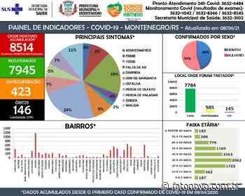 Montenegro confirma 146º óbito de paciente com coronavírs - Fato Novo