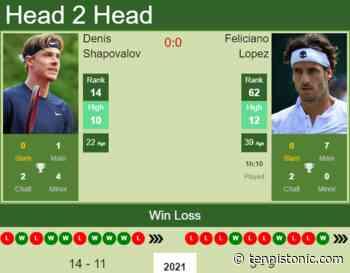 H2H, PREDICTION Denis Shapovalov vs Feliciano Lopez   Stuttgart odds, preview, pick - Tennis Tonic