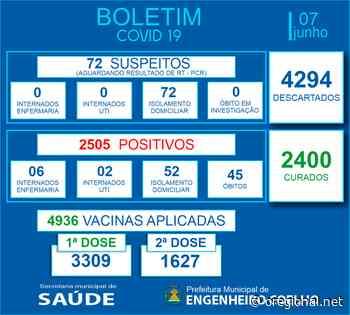 Engenheiro Coelho registra cinco mortes por Covid-19 - O Regional