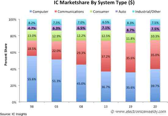 Auto chips lose market share and fall in price