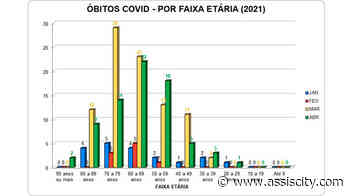 Mortes por COVID em Assis: maioria é do sexo masculino e entre 60 e 69 anos - Assiscity