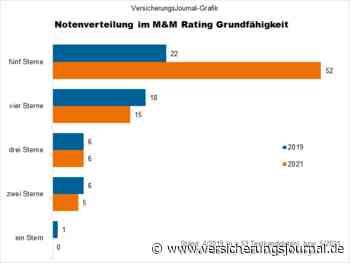 Die besten Grundfähigkeits-Versicherungen im M&M-Rating - VersicherungsJournal Deutschland