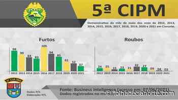 Balanço mensal revela menor número de roubos já registrado em Cianorte - Folha De Cianorte