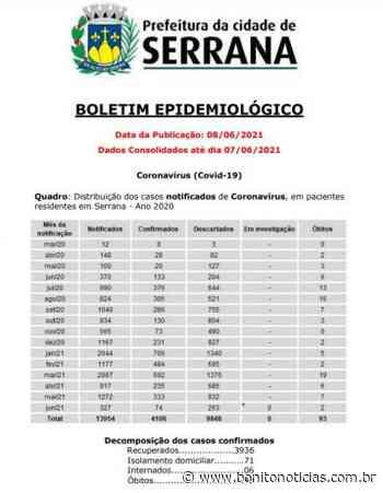 Serrana possui 6 pacientes internados com Covid-19; veja o boletim - Bonito Notícias