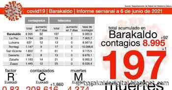 San Vicente suma otra muerte con contagio de covid19 mientras Barakaldo mejora muy lentamente en contagios - Barakaldo Digital