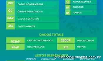 109 novos casos de covid-19 são confirmados em Pato Branco - Diário do Sudoeste