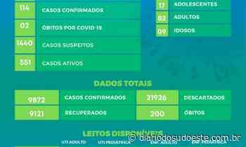 Pato Branco totaliza 200 óbitos por covid-19 desde o começo da pandemia - Diário do Sudoeste