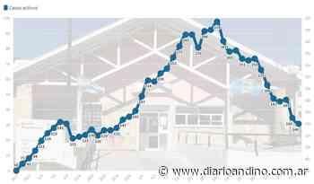 Nuevo descenso en la curva de casos en Villa La Angostura - Diario Andino