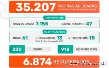 Jaboticabal confirma 47 casos positivos do novo coronavírus; desde o início da pandemia, já foram 7.155 casos - Rádio 101FM