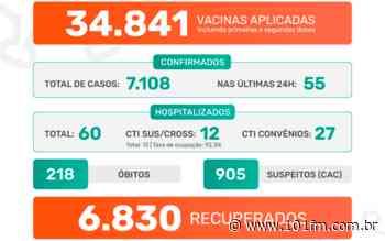 Jaboticabal confirma 55 casos positivos do novo coronavírus nas últimas 24h; foram 7.108 casos desde o início da pandemia - Rádio 101FM