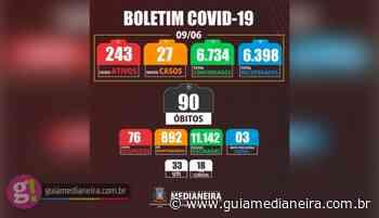 Medianeira registrou nesta quarta-feira (09/06) 27 novos casos positivos de Covid-19 - Guia Medianeira