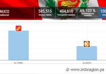 Perú Libre venció en todas las provincias de la región Huánuco - INFOREGION