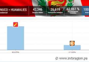 Huánuco: Pedro Castillo alcanzó 82.675% de los votos en Huamalíes - INFOREGION
